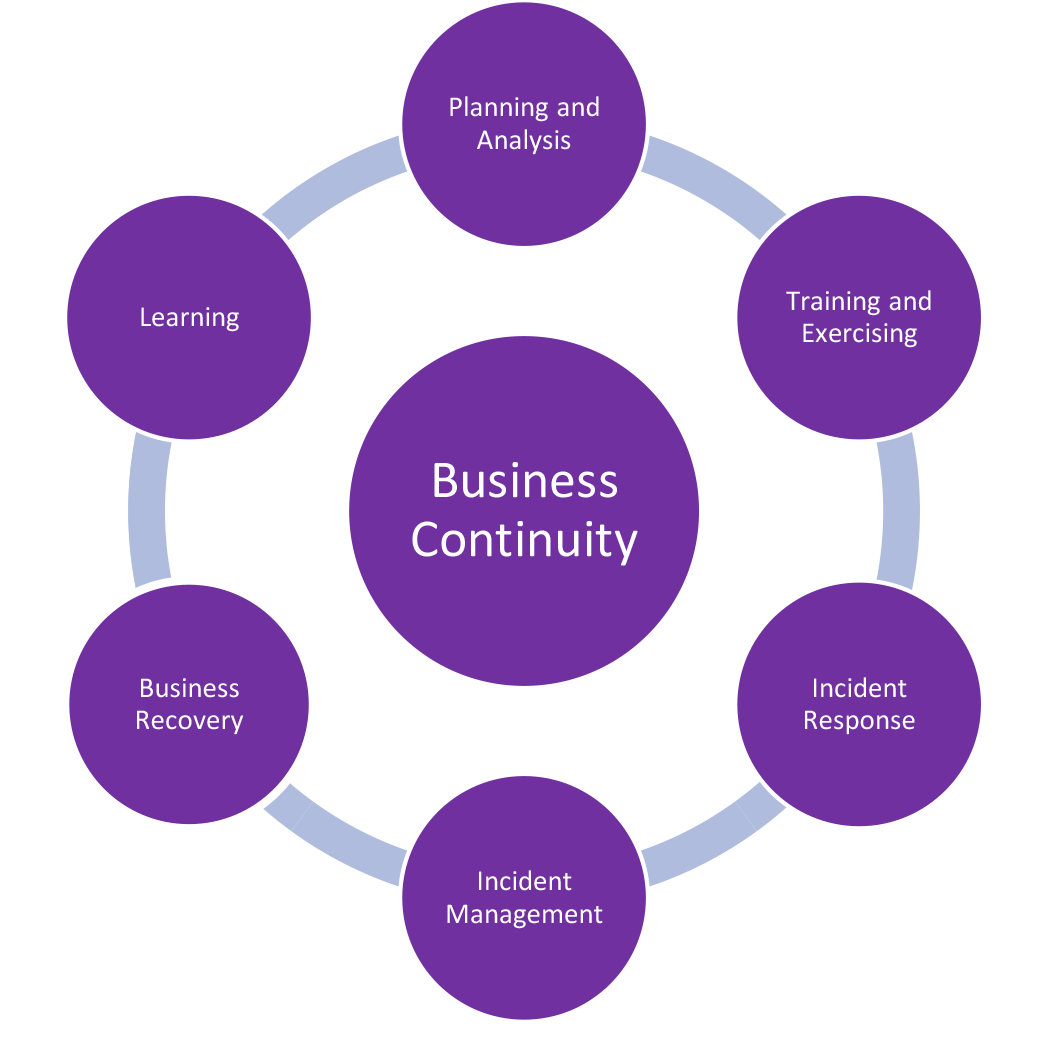 What-is-Business-Continuity---v3-2